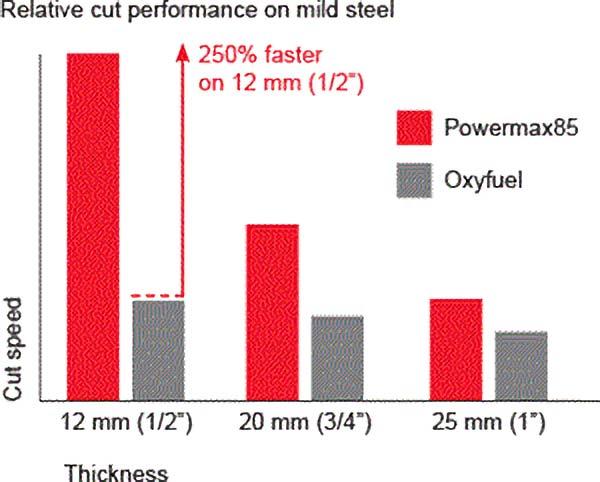 powermax 85 performance chart